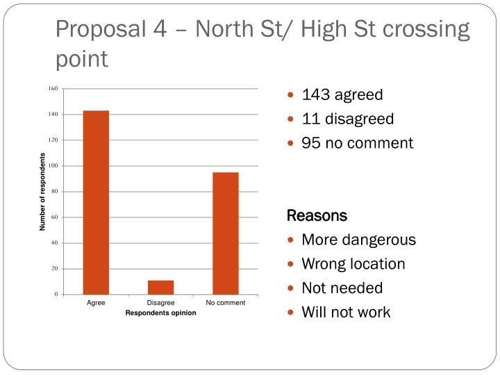Proposal 4 – North St/ High St crossing point