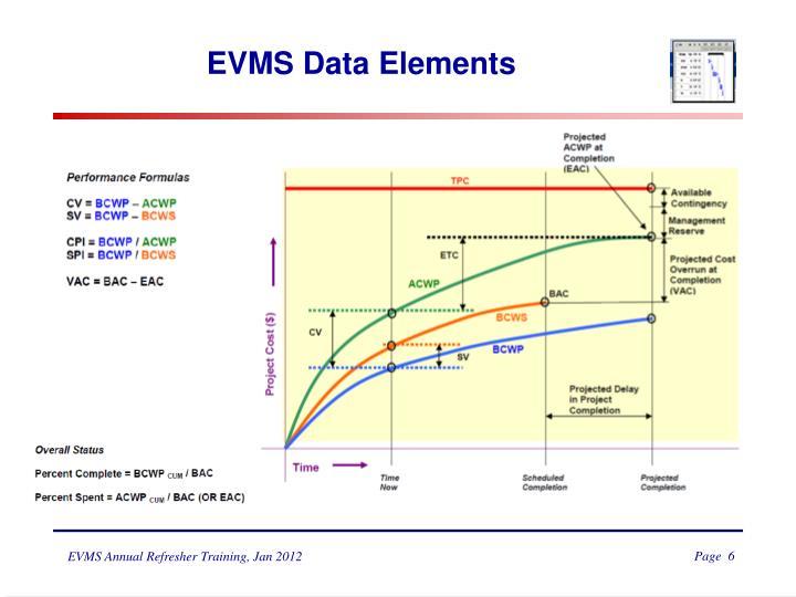 EVMS Data Elements