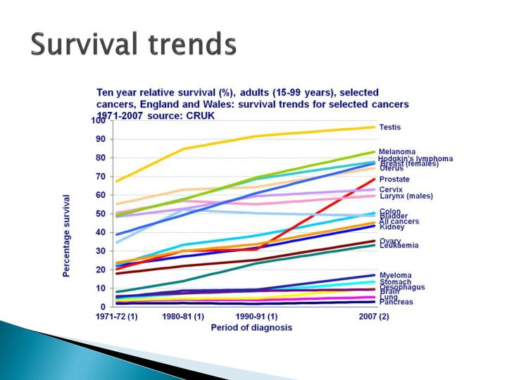 Survival trends