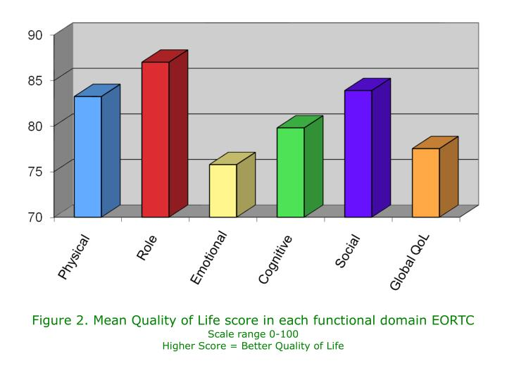 Figure 2. Mean Quality of Life score in each functional domain EORTC