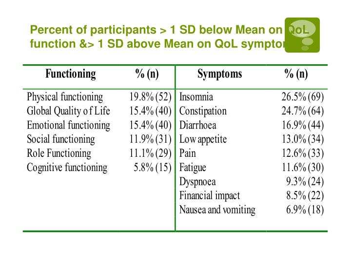Percent of participants > 1 SD below Mean on QoL function &> 1 SD above Mean on QoL symptoms