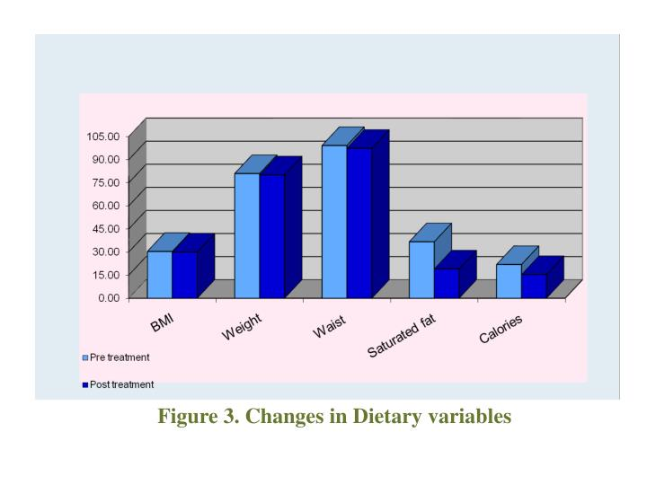 Figure 3. Changes in Dietary variables