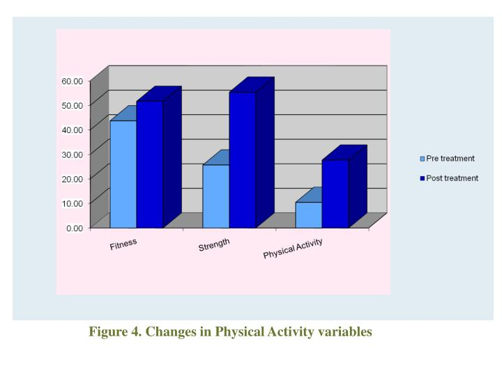 Figure 4. Changes in Physical Activity variables
