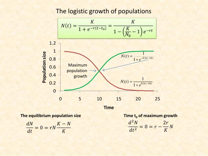 The logistic growth of populations