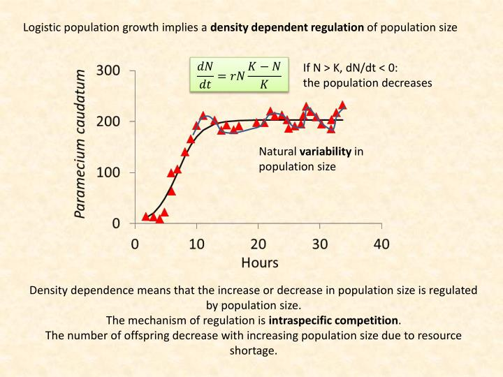 Logistic population growth implies a