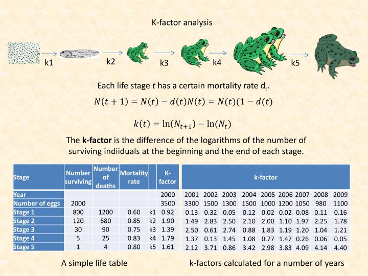 K-factor analysis