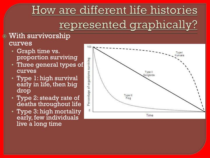 How are different life histories represented graphically?