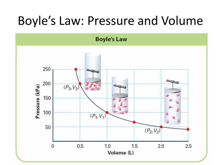 Boyle's Law: Pressure and Volume