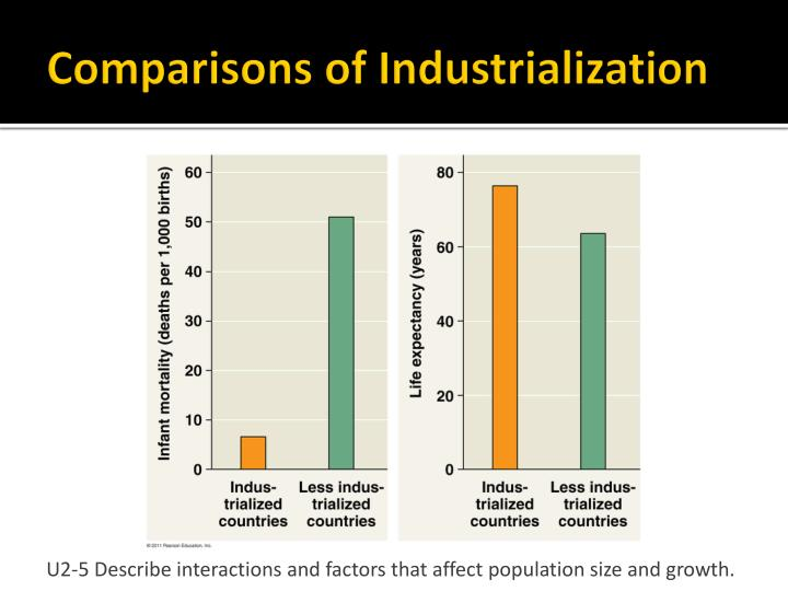 Comparisons of Industrialization