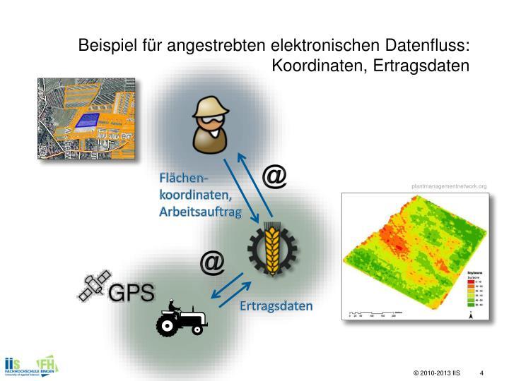 Beispiel für angestrebten elektronischen Datenfluss: