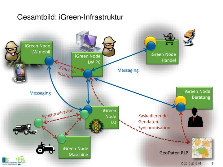 Gesamtbild: iGreen-Infrastruktur