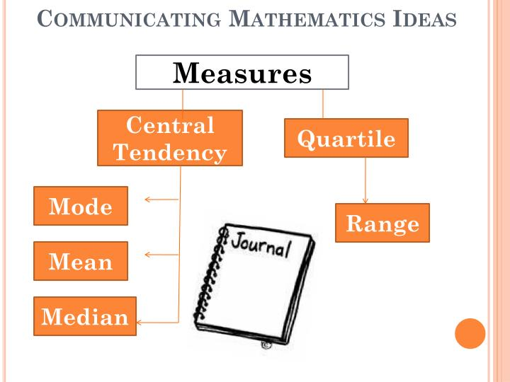 Communicating Mathematics Ideas