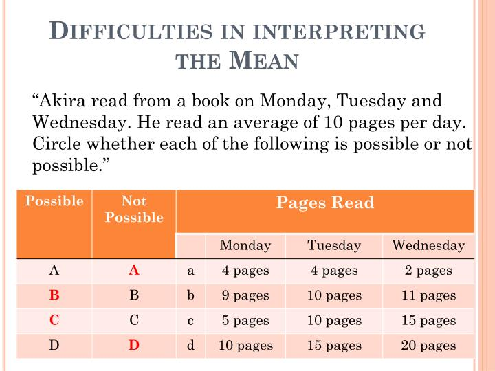 Difficulties in interpreting