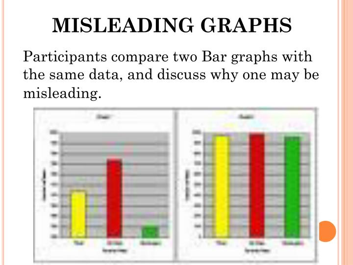 MISLEADING GRAPHS