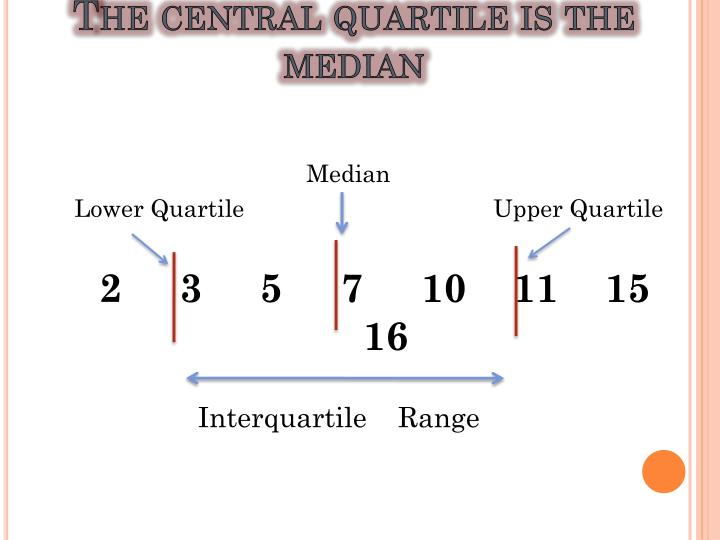 The central quartile is the median