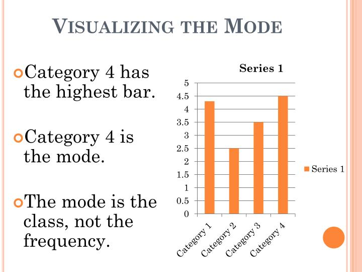 Visualizing the Mode