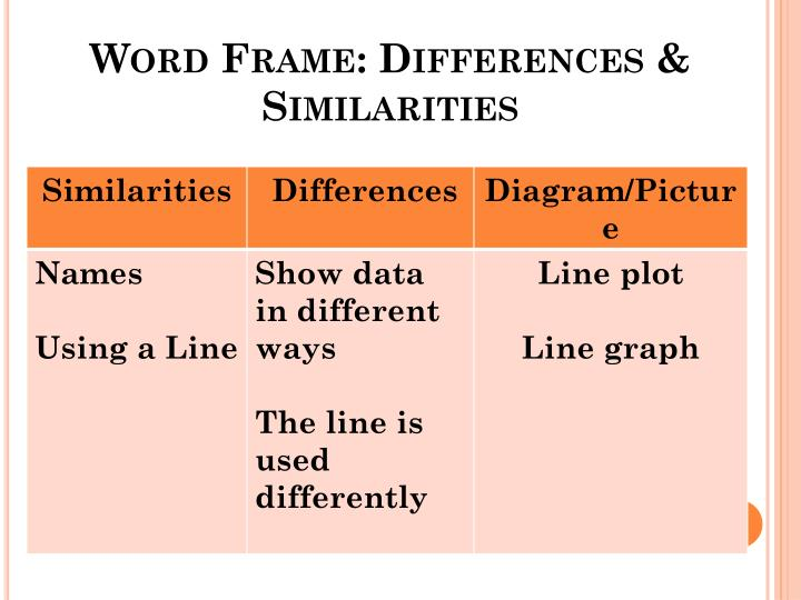 Word Frame: Differences & Similarities
