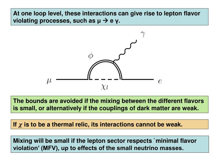 At one loop level, these interactions can give rise to lepton