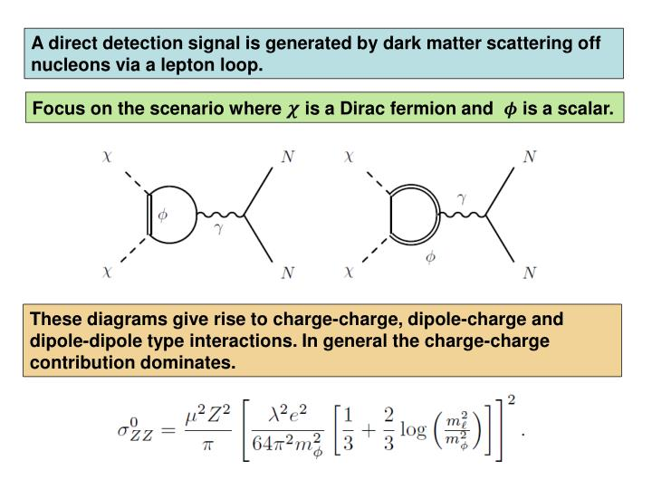 A direct detection signal is generated by dark matter scattering