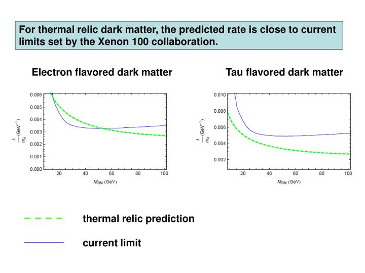 For thermal relic dark matter, the predicted rate is close to current