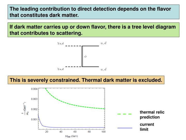 The leading contribution to direct detection depends on the flavor