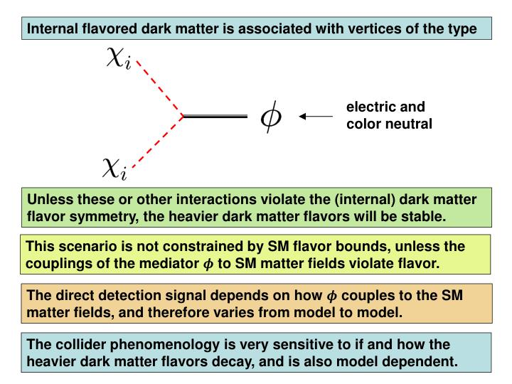 Internal flavored dark matter is associated with vertices of the type