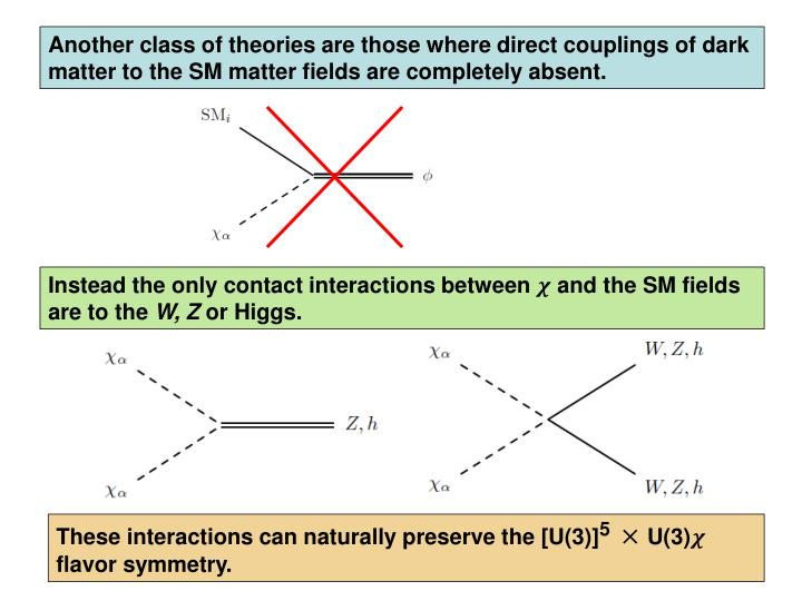 Another class of theories are those where direct couplings of dark
