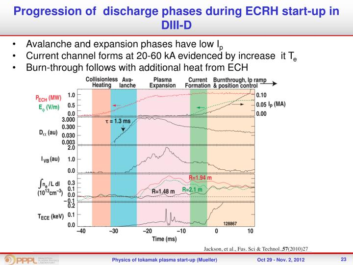 Progression of  discharge phases during ECRH start-up in DIII-D