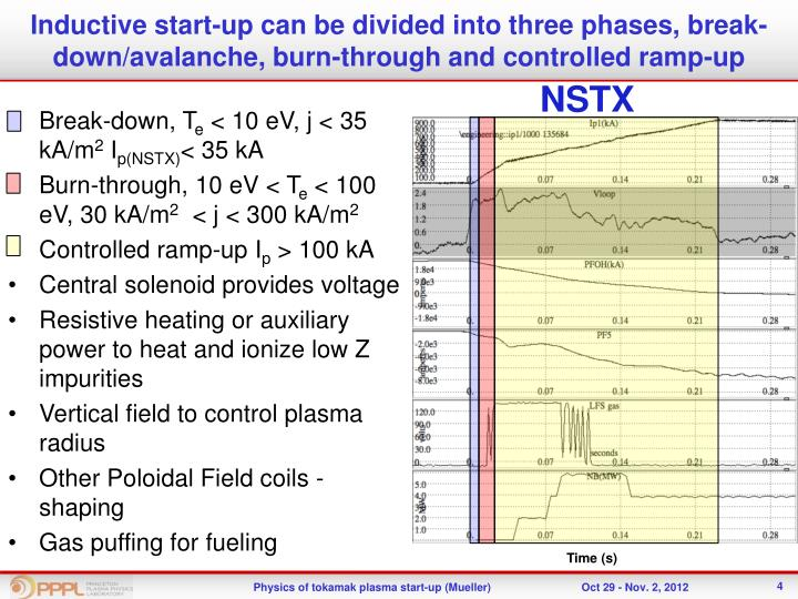 Inductive start-up can be divided into three phases, break-down/avalanche, burn-through and controlled ramp-up
