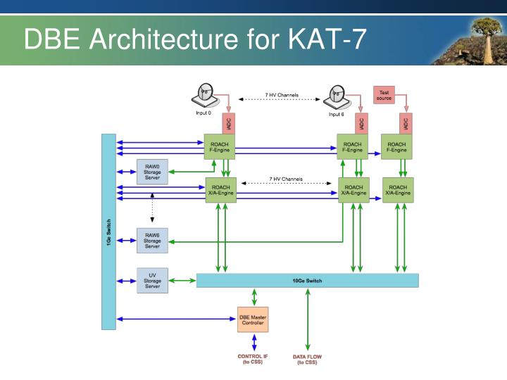 DBE Architecture for KAT-7