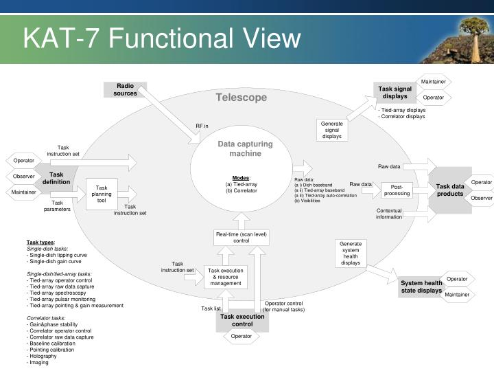 KAT-7 Functional View