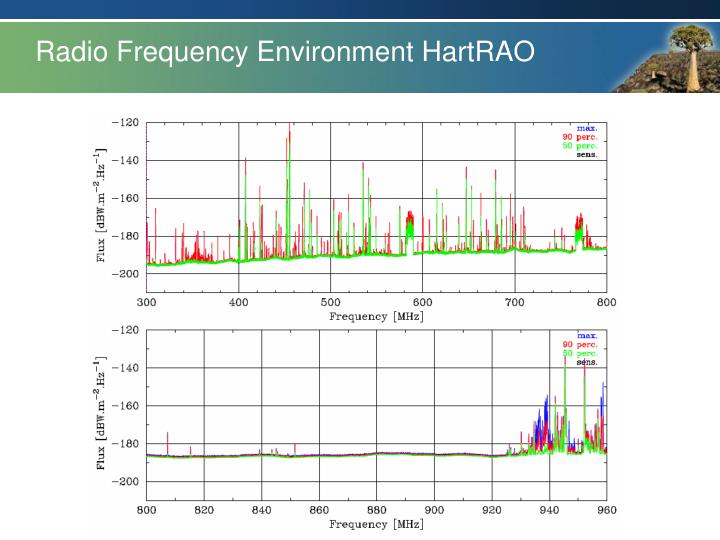 Radio Frequency Environment HartRAO
