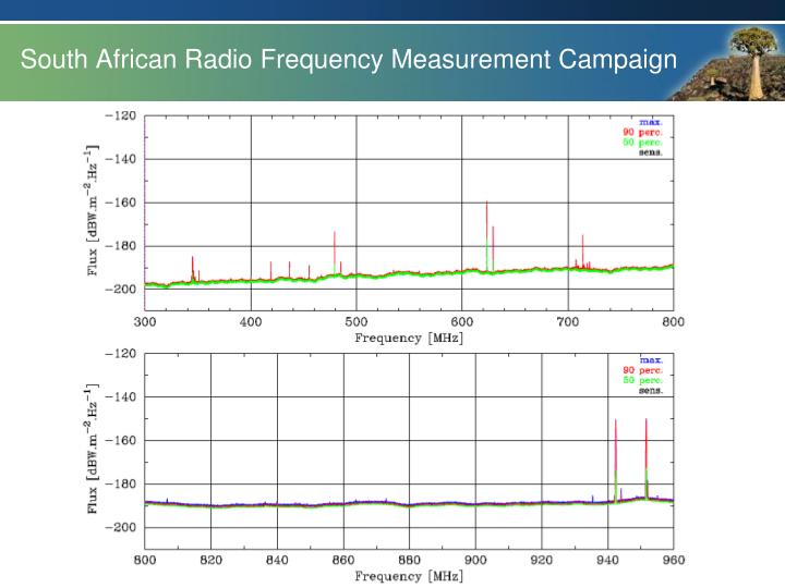 South African Radio Frequency Measurement Campaign