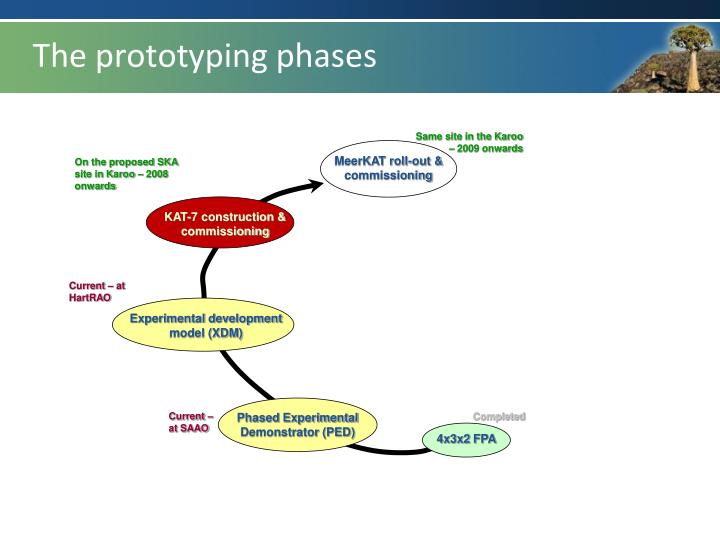 The prototyping phases