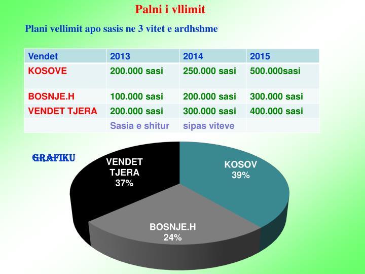 Palni