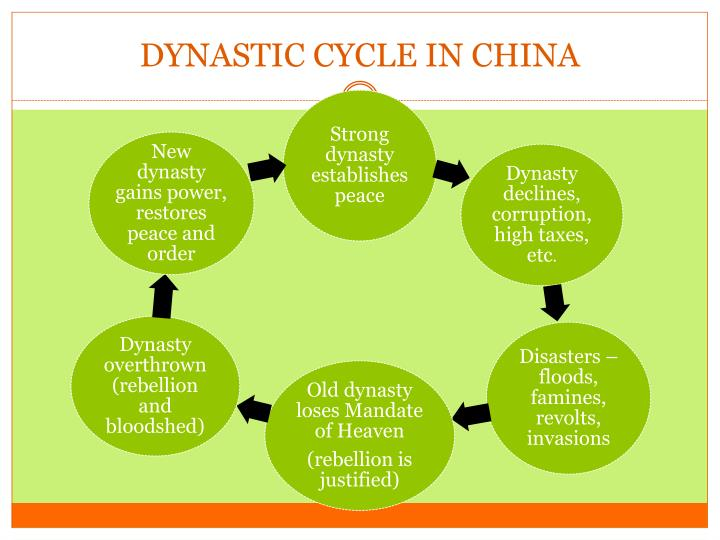 DYNASTIC CYCLE IN CHINA
