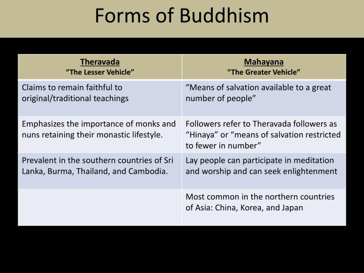 Forms of Buddhism