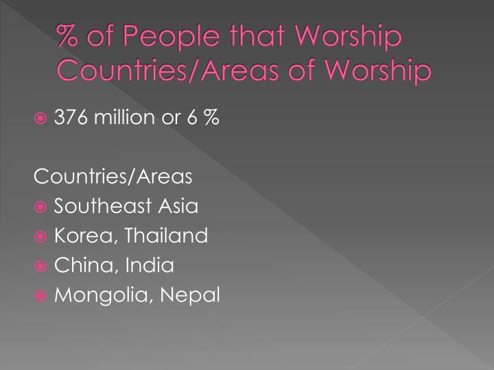 % of People that Worship