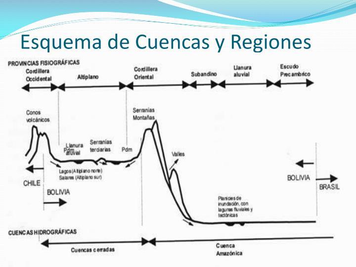 Esquema de Cuencas y Regiones
