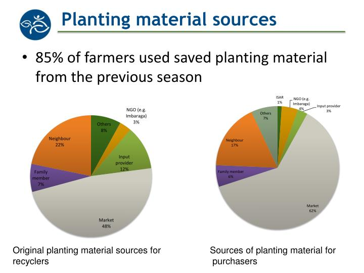 Planting material sources