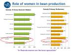 role of women in bean production