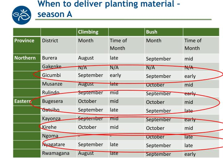 When to deliver planting material – season A