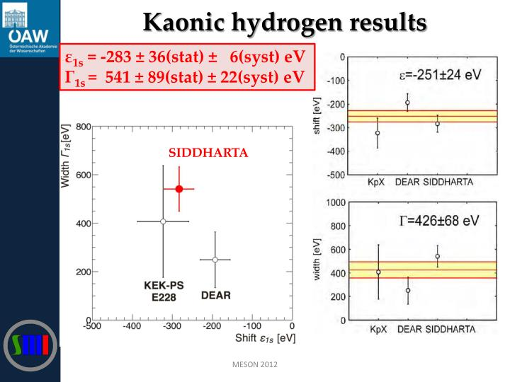 Kaonic hydrogen results