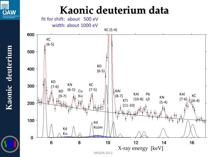 Kaonic deuterium data