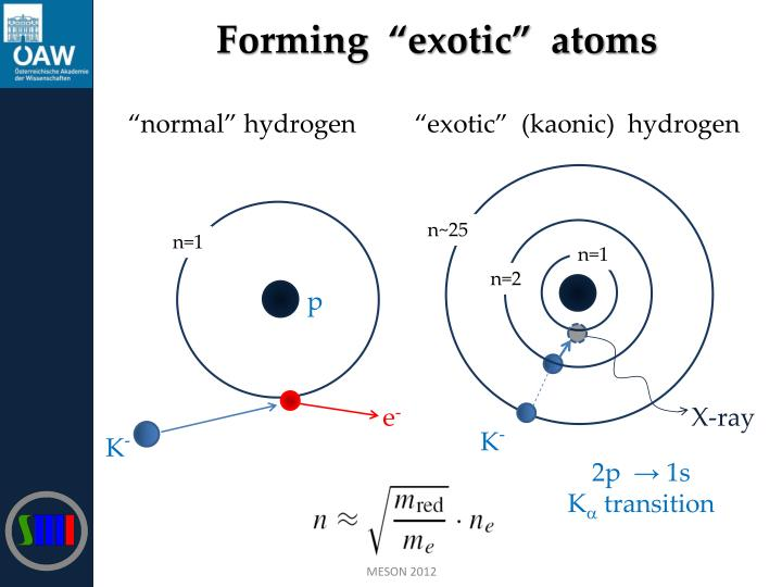 """Forming  """"exotic""""  atoms"""