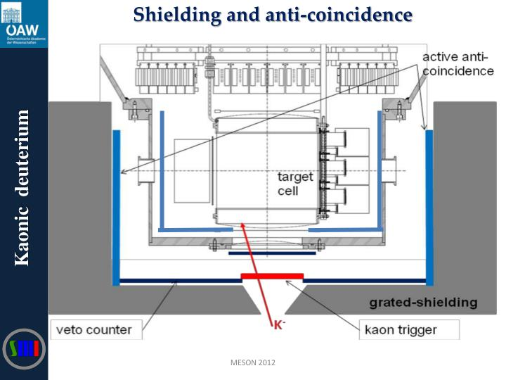 Shielding and anti-coincidence