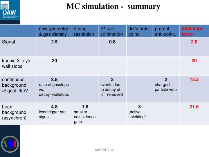MC simulation -  summary