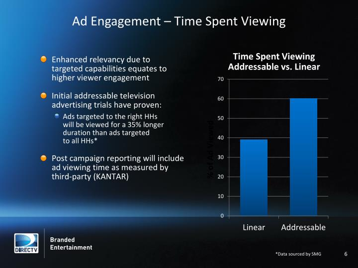 Ad Engagement – Time Spent Viewing