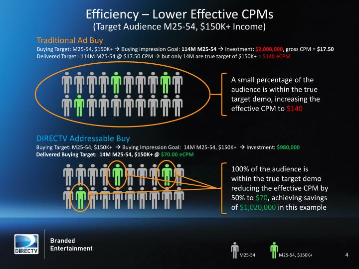 Efficiency – Lower Effective CPMs