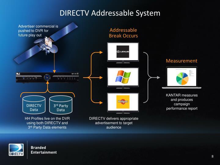 DIRECTV Addressable System